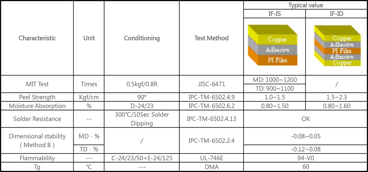 軟性覆銅板 Normal FCCL